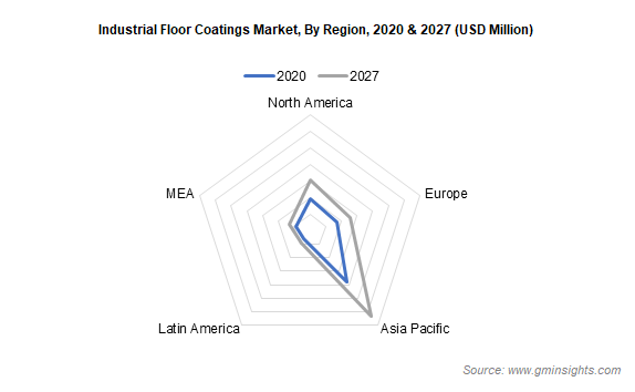Industrial Floor Coatings Market by Region