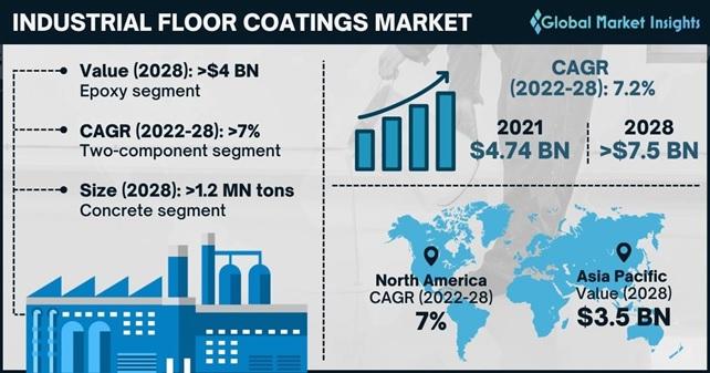 Industrial Floor Coatings Market Outlook