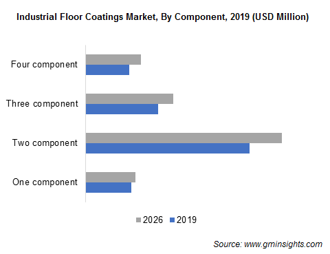 Industrial Floor Coatings Market by Component