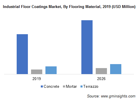Industrial Floor Coatings Market by Flooring Material