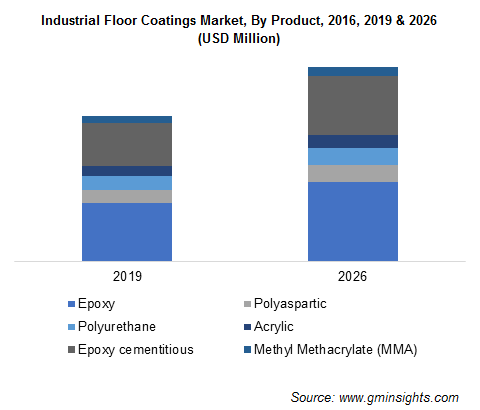 Industrial Floor Coatings Market by Product