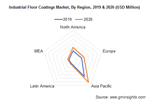 Industrial Floor Coatings Industry by Region