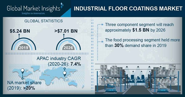 Industrial Floor Coatings Market Outlook