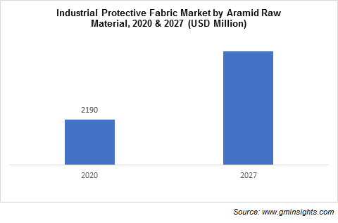 Industrial Protective Fabrics Market by Aramid Raw Material