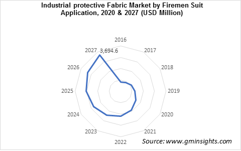 Industrial Protective Fabrics Market by Firemen Suit Application