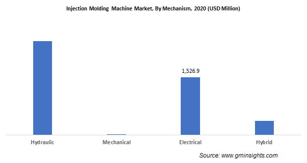 Injection Molding Machine Market by Mechanism