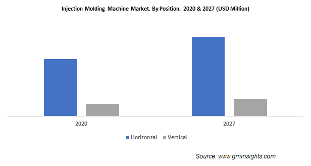 Injection Molding Machine Market by Position
