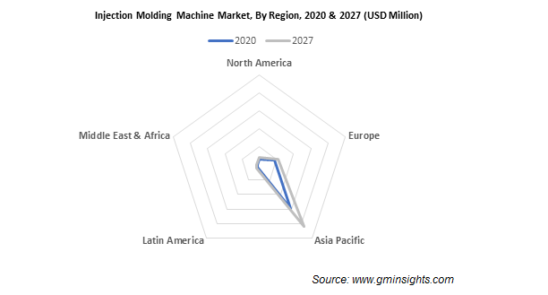 Injection Molding Machine Market by Region