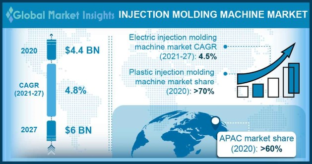 Injection Molding Machine Market Overview