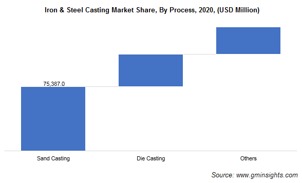 Iron & Steel Casting Market by Process