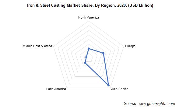 Iron & Steel Casting Market by Region