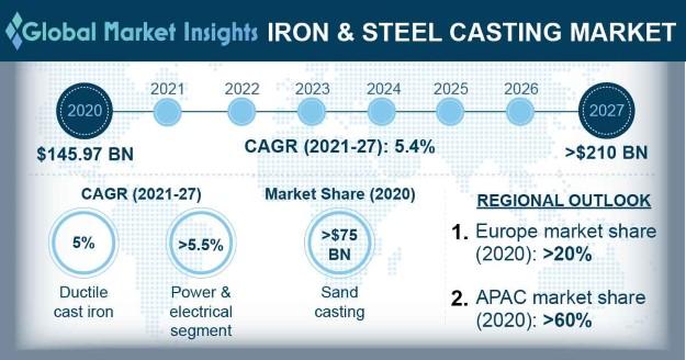 Iron & Steel Casting Market Outlook