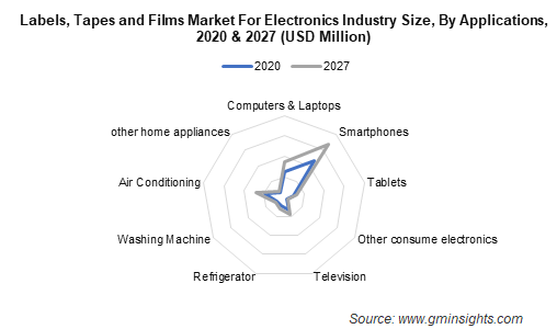 Labels, Tapes and Films Market by Application