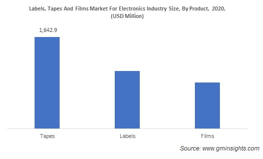 Labels, Tapes and Films Market by Product
