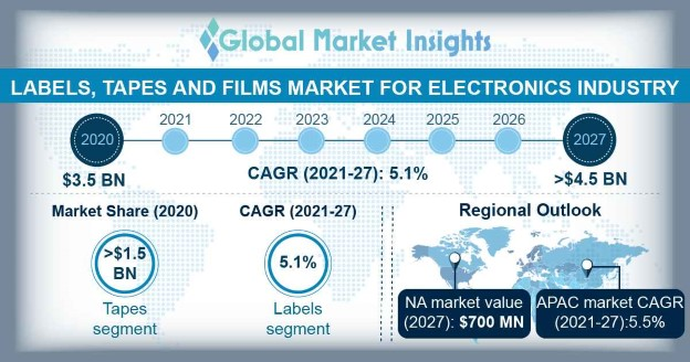 Labels, Tapes and Films Market Outlook