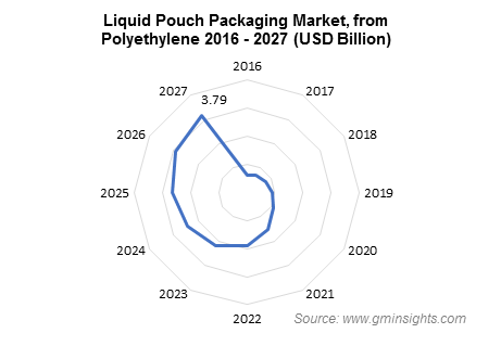 Liquid Pouch Packaging Market from Polyethylene