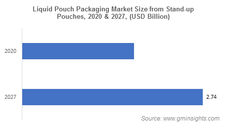 Liquid Pouch Packaging Market from Stand-up Pouch