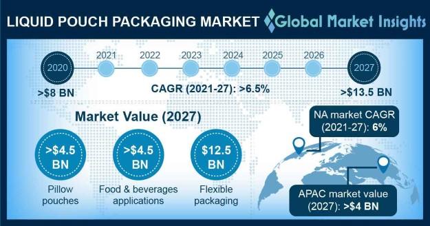 Liquid Pouch Packaging Market Outlook