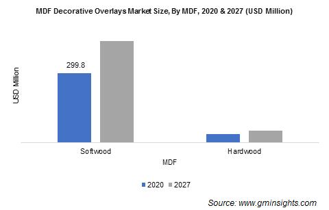 MDF Decorative Overlays Market by MDF