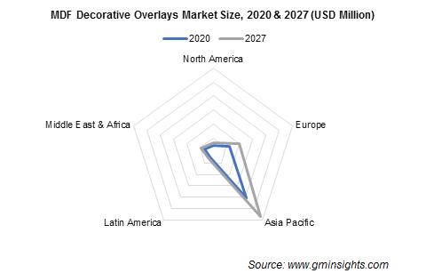 MDF Decorative Overlays Market by Region