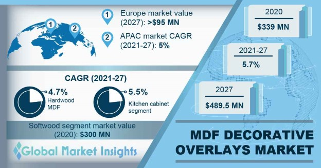 MDF Decorative Overlays Market Outlook