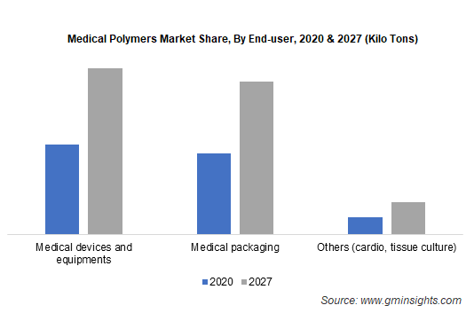 Medical Polymers Market by End-use