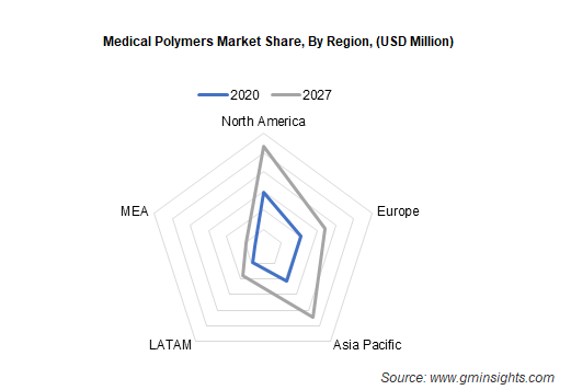 Medical Polymers Market by Region