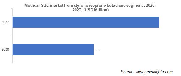Medical Styrenic Block Copolymer Market from Styrene Isoprene Butadiene