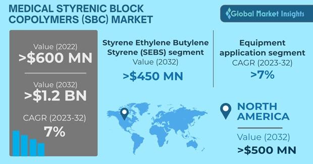 Medical Styrenic Block Copolymer Market Overview