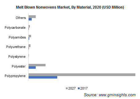 Melt Blown Nonwovens Market by Material