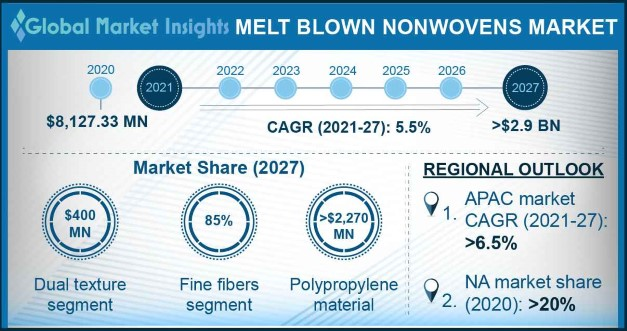 Melt Blown Nonwovens Market Outlook
