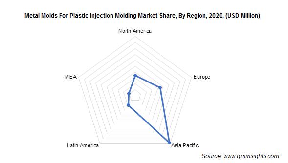 Metal Molds Market by Region