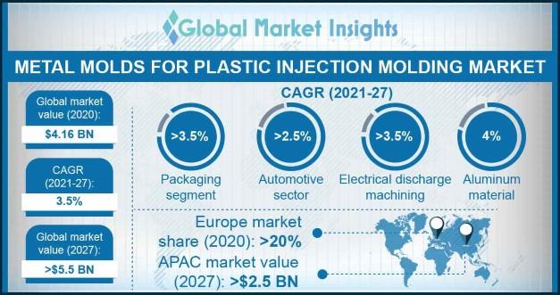 Metal Molds Market Statistics