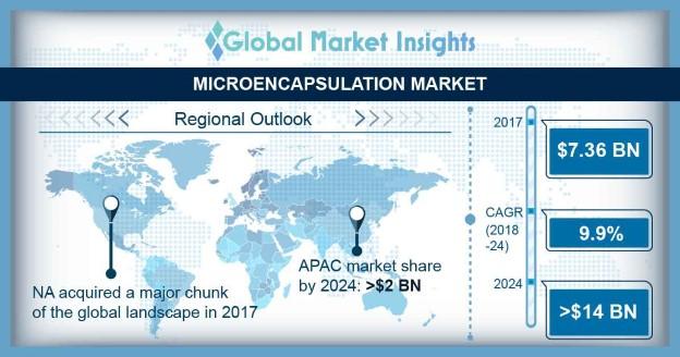 Microencapsulation Market Outlook