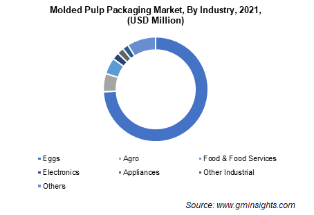 Molded Pulp Packaging Market by End use industry