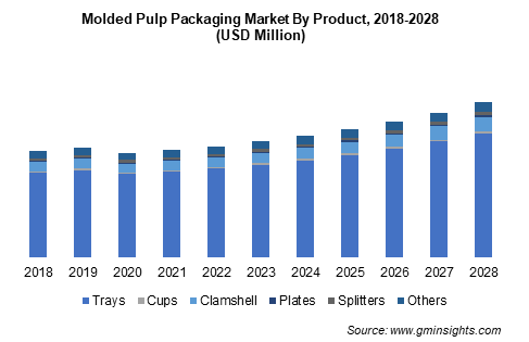 Molded Pulp Packaging Market by Product