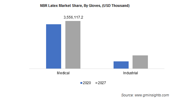 NBR Latex Market by Gloves