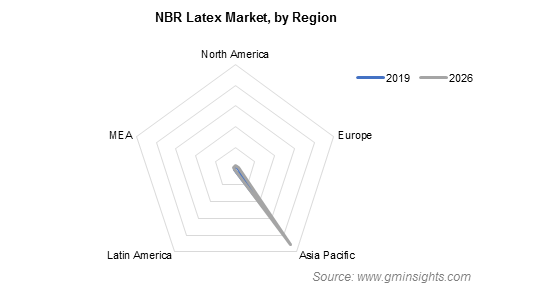 NBR Latex Market by Region
