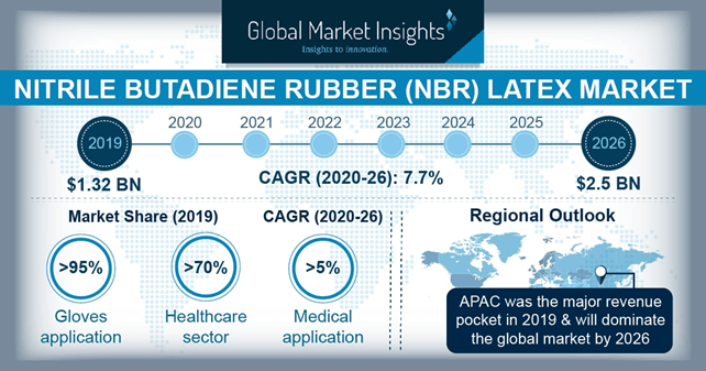 Nitrile Butadiene Rubber Latex Market Statistics