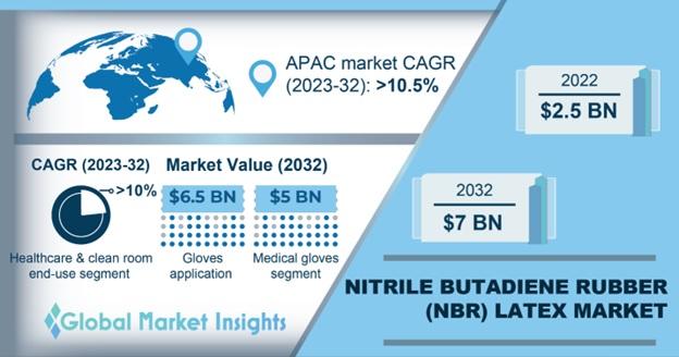 NBR Latex Market Outlook