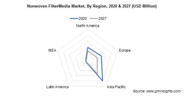 Nonwoven FilterMedia Market By Region