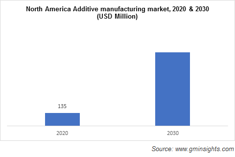 Additive Manufacturing with Metal Powders Market by Region
