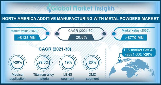 North America Additive Manufacturing with Metal Powders Market Outlook