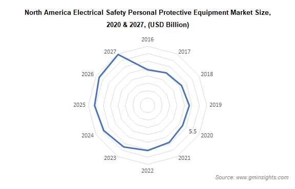electrical safety personal protective equipment market by region