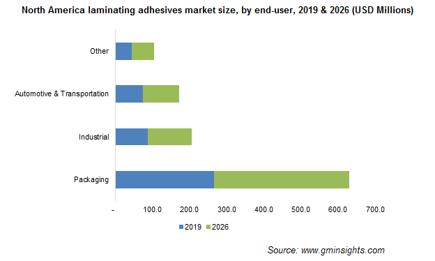 North America Laminating Adhesives Market by End User
