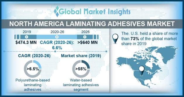 North America Laminating Adhesives Market Outlook