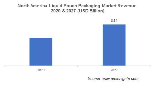 Liquid Pouch Packaging Market by Region