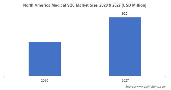Medical Styrenic Block Copolymer Market by Region