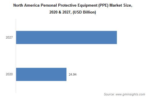 PPE Market by Region