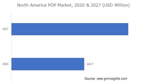 Plating on Plastics Market By Region